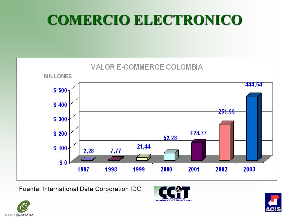 COMERCIO ELECTRONICO Fuente: International Data Corporation IDC
