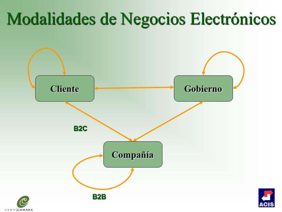 Modalidades de Negocios Electrónicos