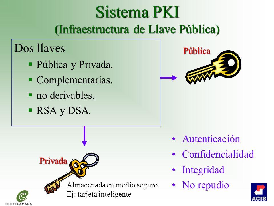 Sistema PKI (Infraestructura de Llave Pública)