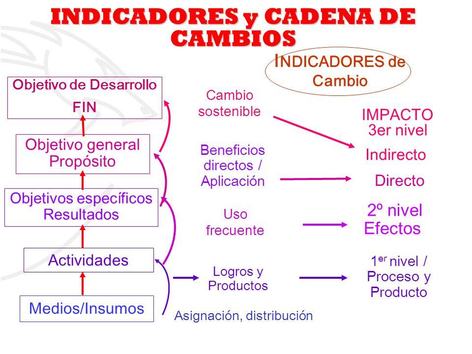 INDICADORES y CADENA DE CAMBIOS Objetivo de Desarrollo