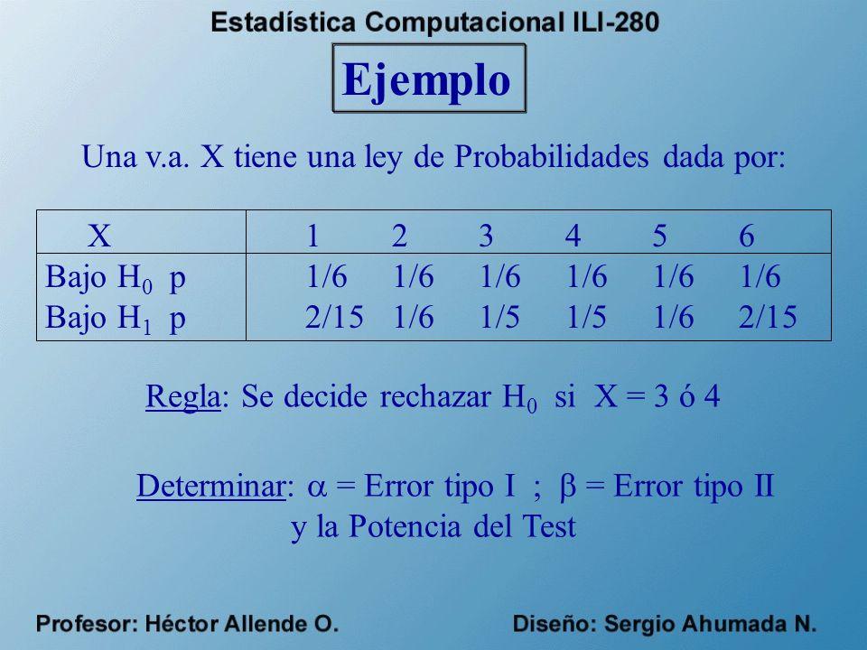 Ejemplo Una v.a. X tiene una ley de Probabilidades dada por: