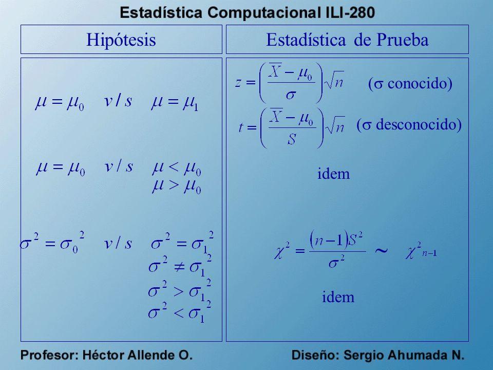  Hipótesis Estadística de Prueba ( conocido) ( desconocido) idem