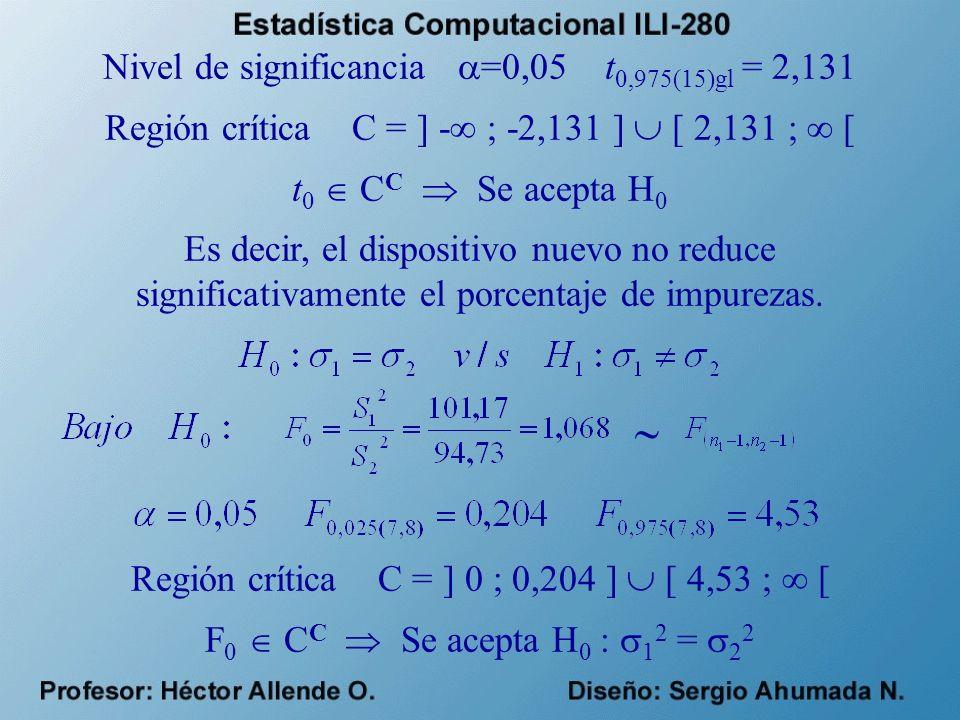  Nivel de significancia =0,05 t0,975(15)gl = 2,131