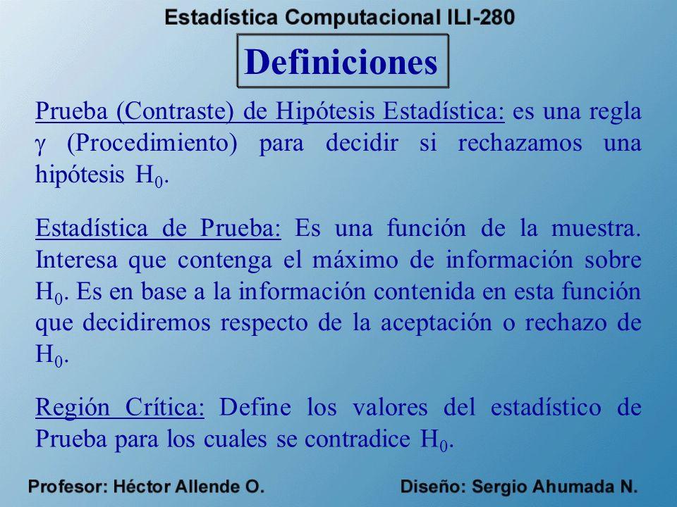Definiciones Prueba (Contraste) de Hipótesis Estadística: es una regla  (Procedimiento) para decidir si rechazamos una hipótesis H0.