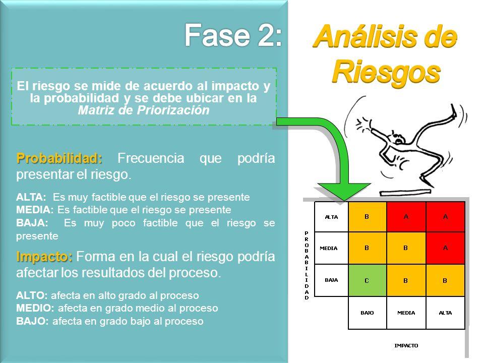 Fase 2: Análisis de Riesgos