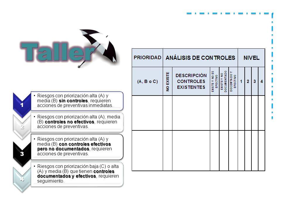 Taller 1. Riesgos con priorización alta (A) y media (B) sin controles, requieren acciones de preventivas inmediatas.