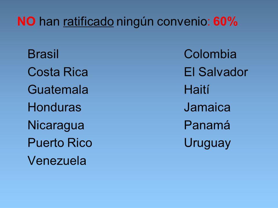 NO han ratificado ningún convenio: 60% Brasil Colombia Costa Rica El Salvador Guatemala Haití Honduras Jamaica Nicaragua Panamá Puerto Rico Uruguay Venezuela