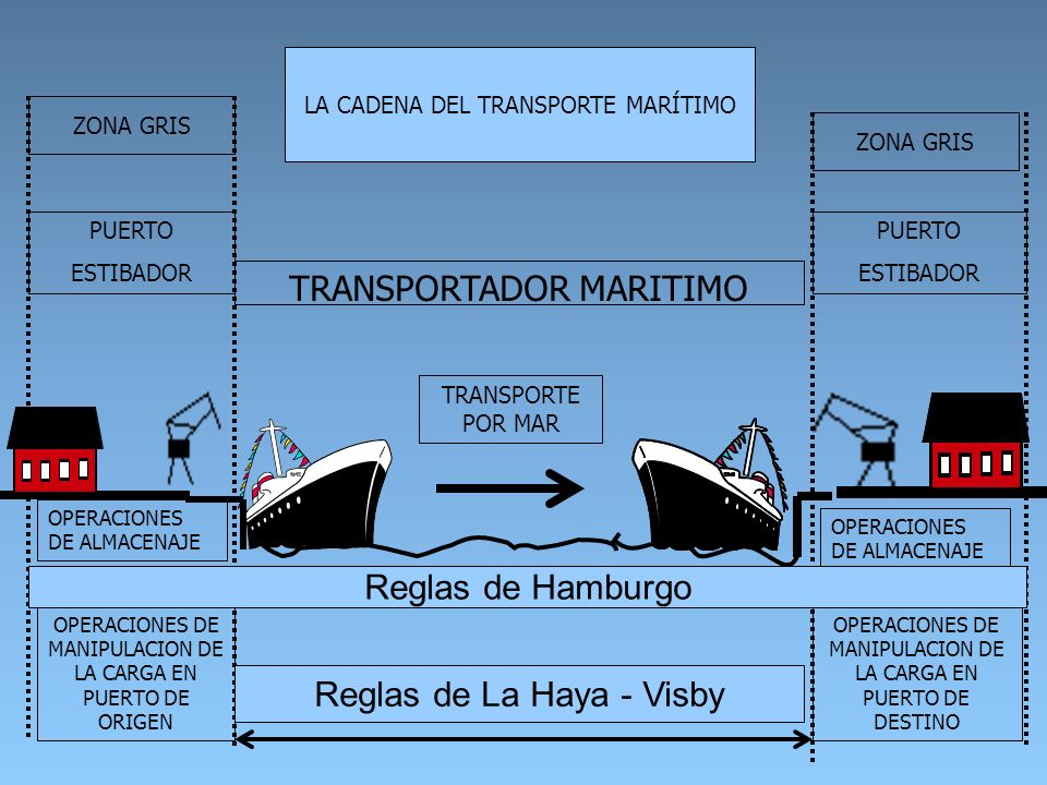 TRANSPORTADOR MARITIMO