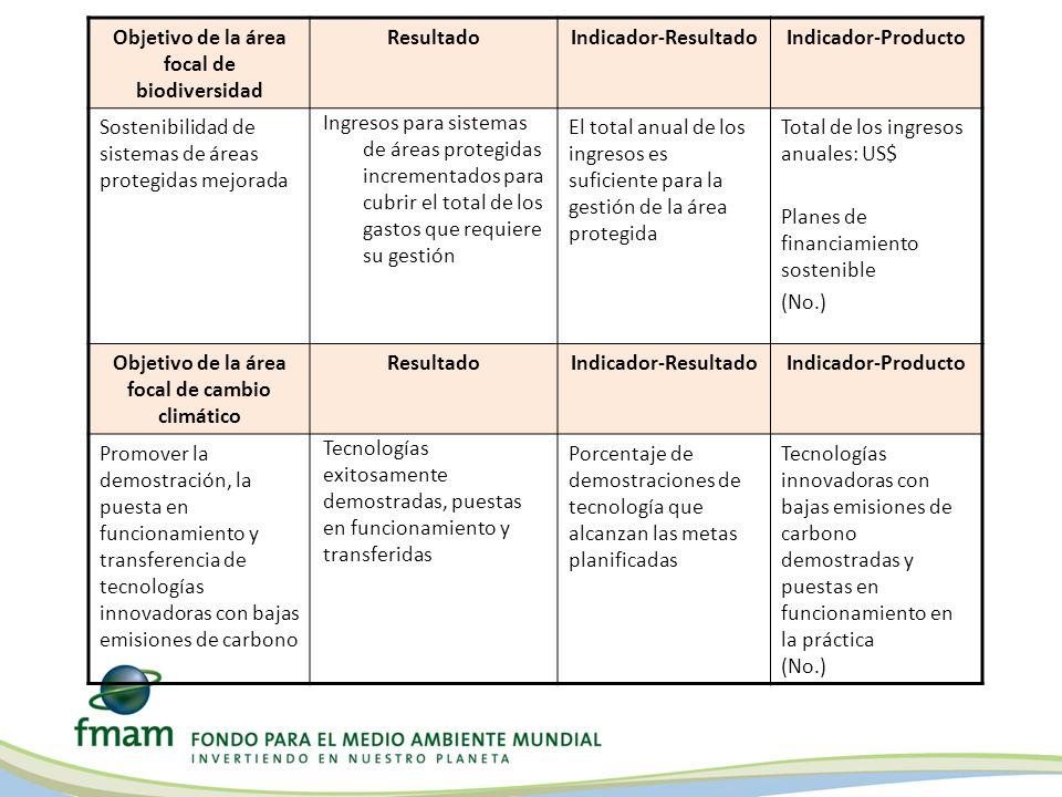 Objetivo de la área focal de biodiversidad Resultado
