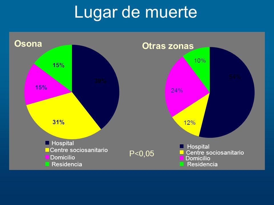Lugar de muerte Osona Otras zonas P<0,05 10% 15% 54% 39% 15% 24%