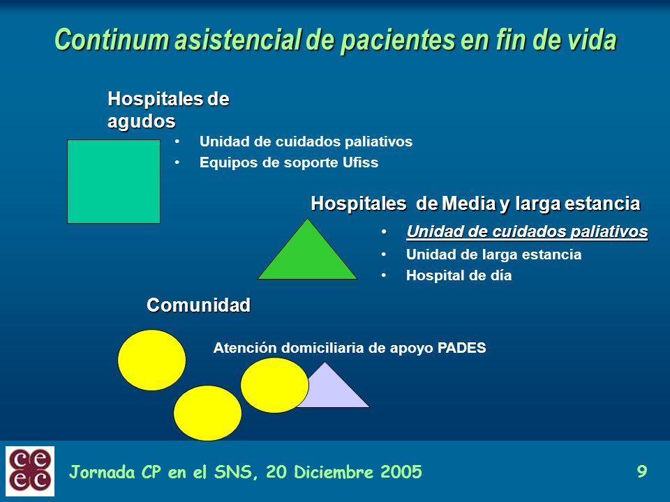 Continum asistencial de pacientes en fin de vida