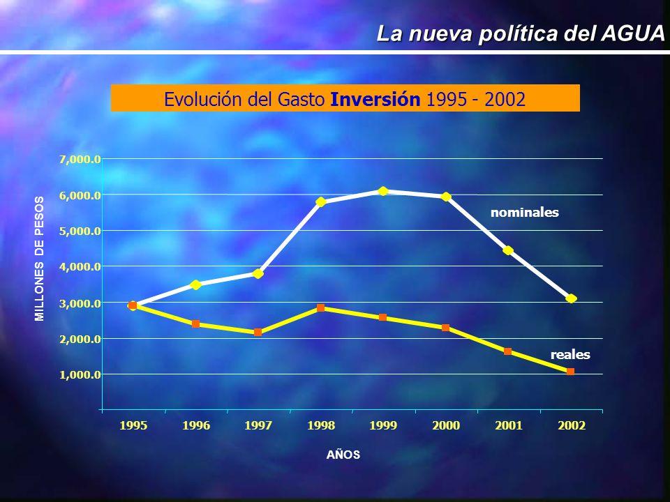 Evolución del Gasto Inversión 1995 - 2002