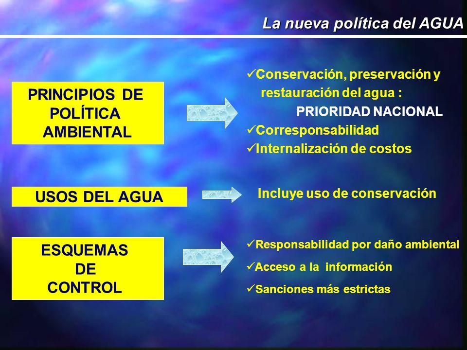 PRINCIPIOS DE POLÍTICA AMBIENTAL USOS DEL AGUA ESQUEMAS DE CONTROL