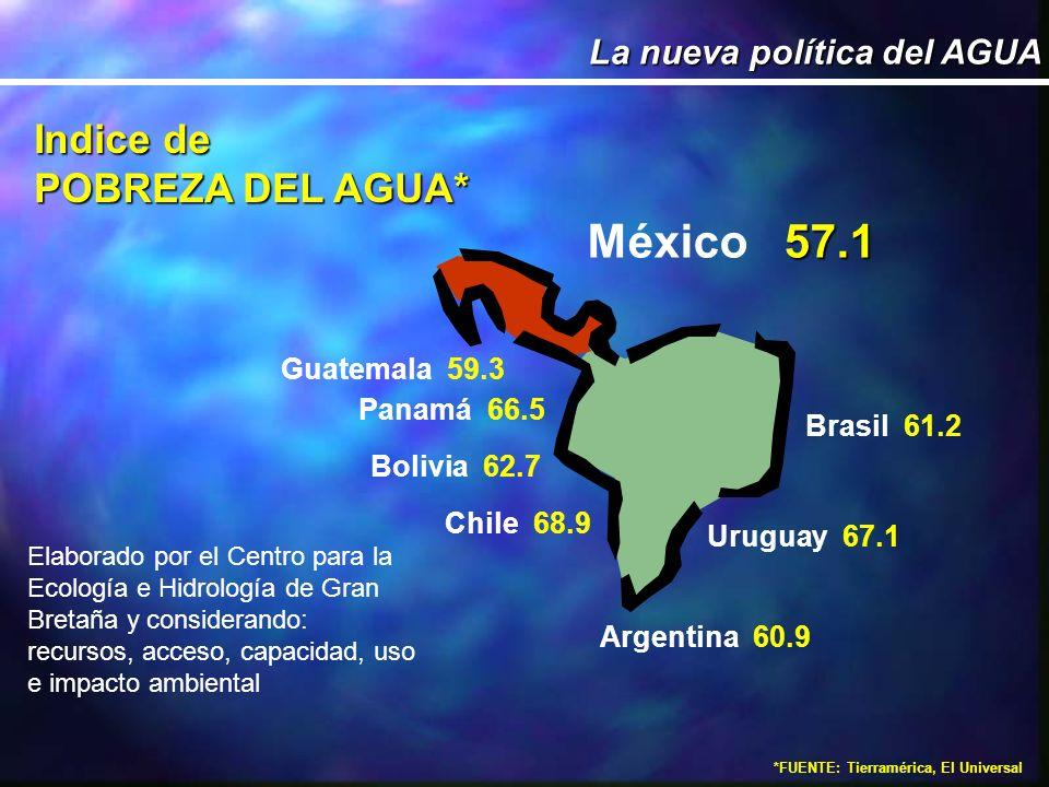 México 57.1 Indice de POBREZA DEL AGUA* La nueva política del AGUA