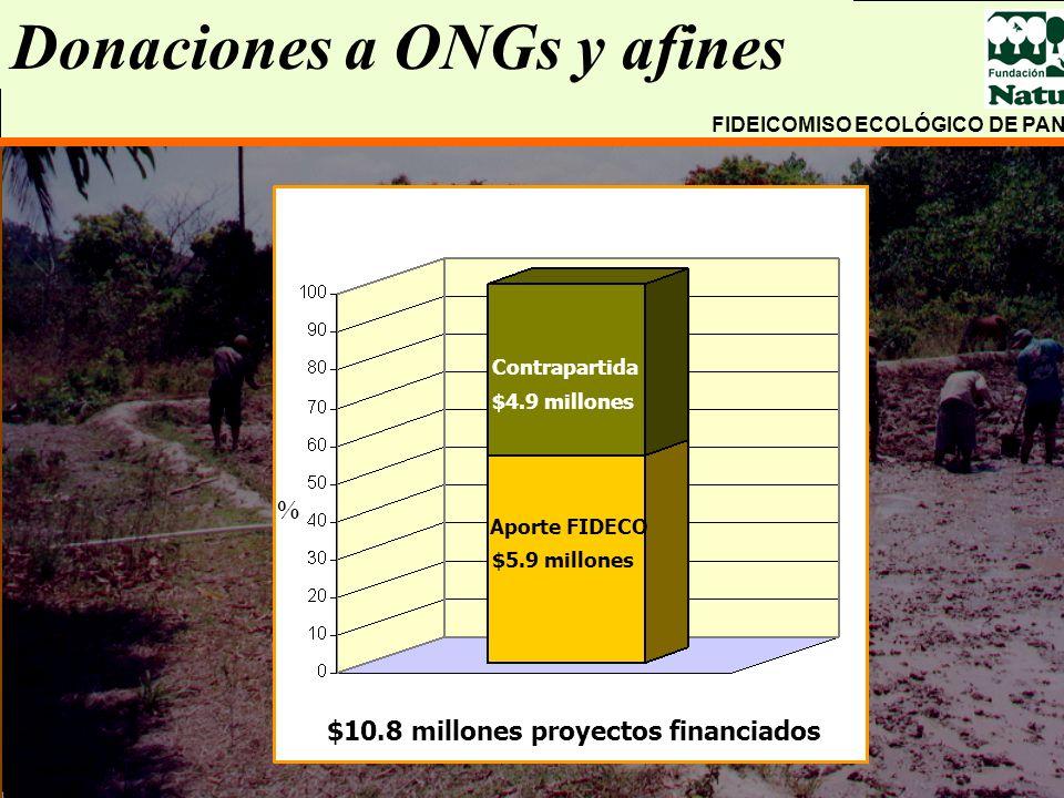 $10.8 millones proyectos financiados