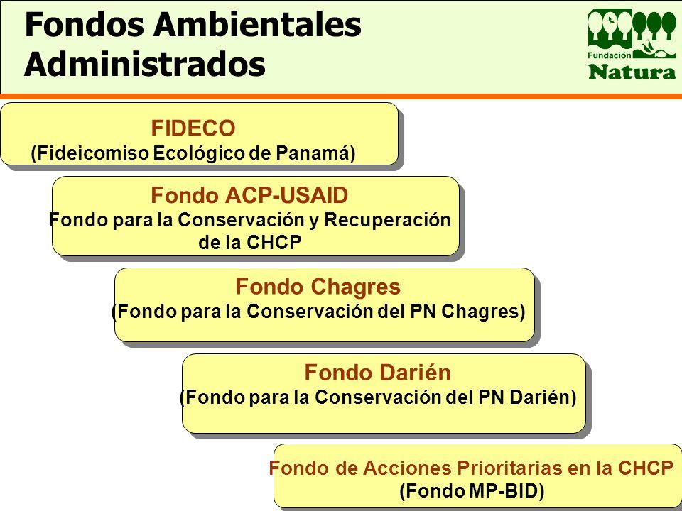 Fondos Ambientales Administrados