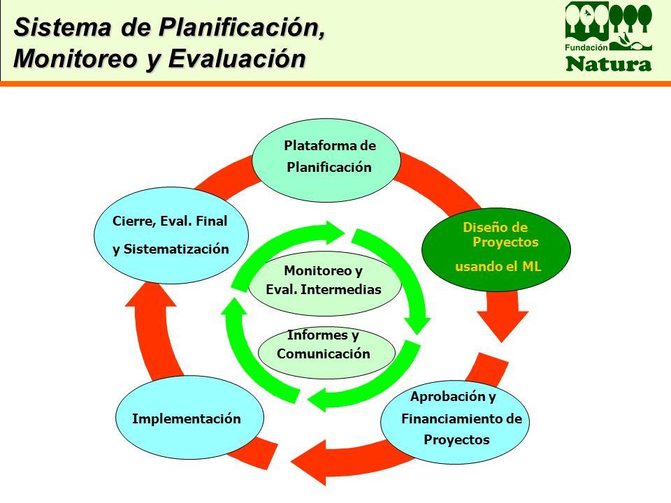 Sistema de Planificación, Monitoreo y Evaluación