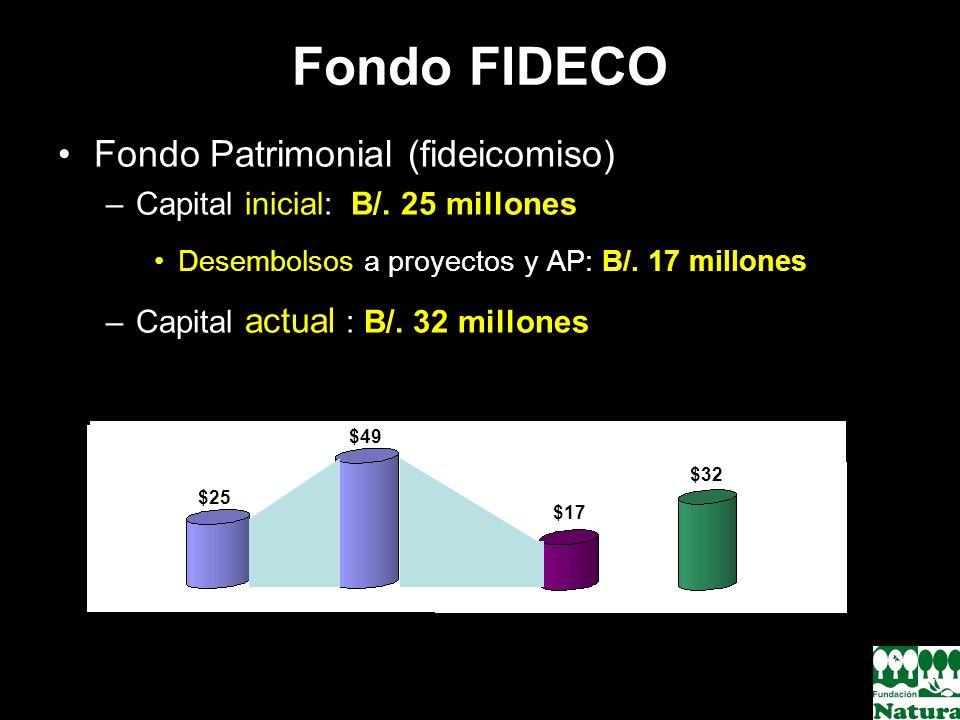 Fondo FIDECO Fondo Patrimonial (fideicomiso)