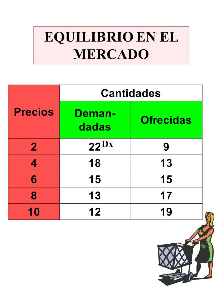 EQUILIBRIO EN EL MERCADO