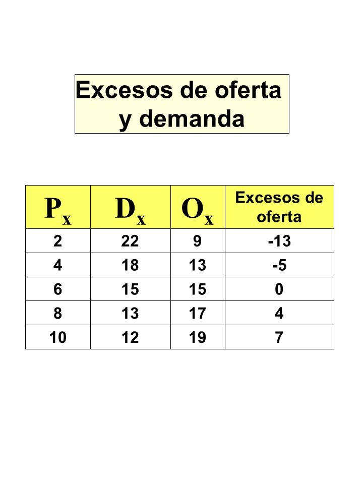 Ox Dx Px Excesos de oferta y demanda 7 19 12 10 4 17 13 8 15 6 -5 18