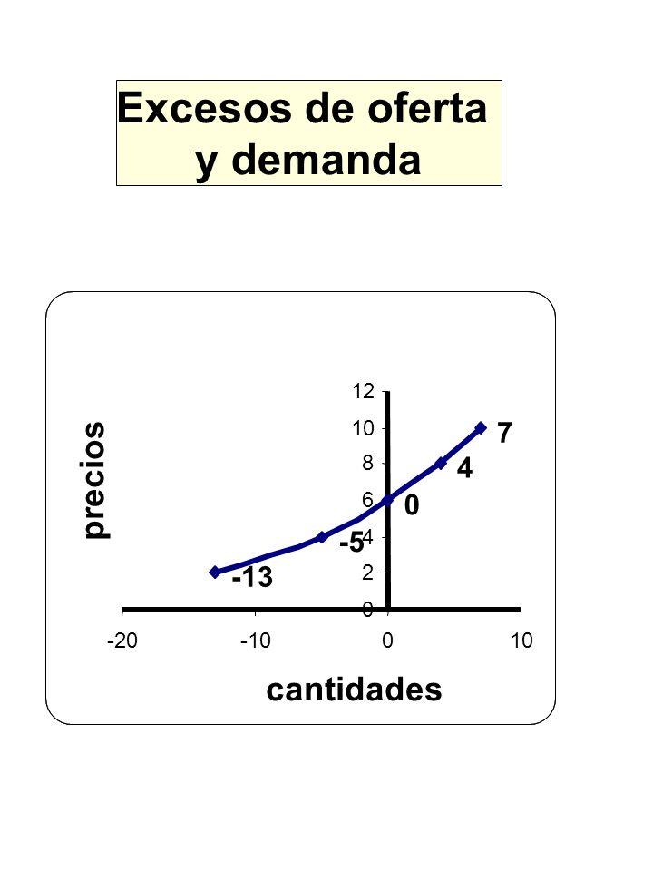 Excesos de oferta y demanda