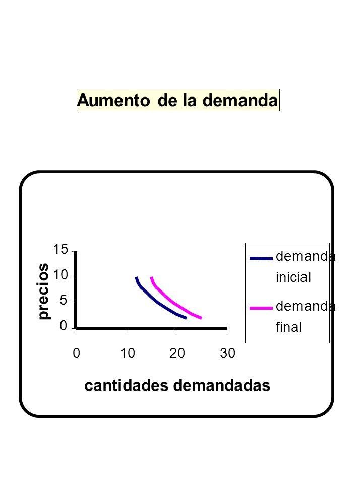 Aumento de la demanda precios cantidades demandadas 5 10 15 20 30