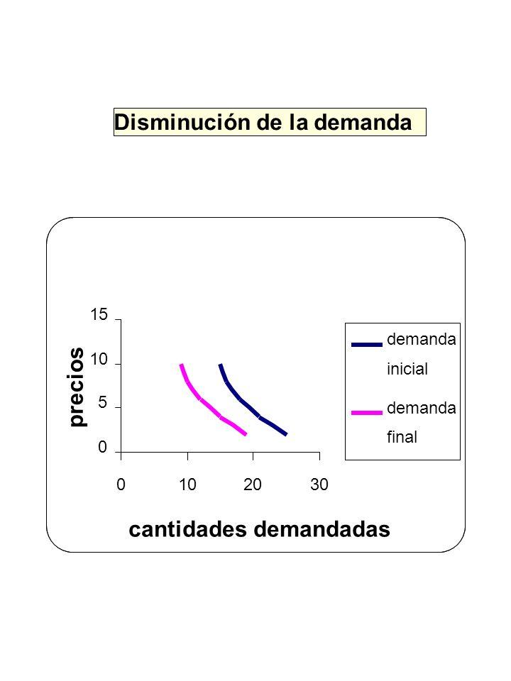 Disminución de la demanda