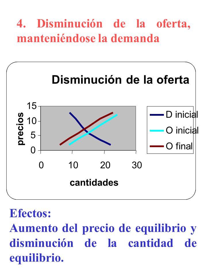 4. Disminución de la oferta, manteniéndose la demanda