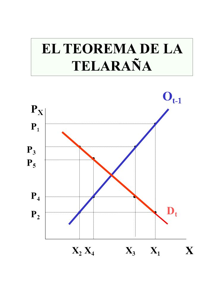 EL TEOREMA DE LA TELARAÑA