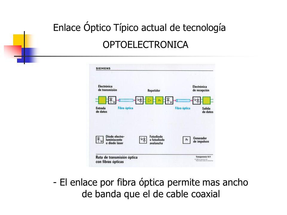 Enlace Óptico Típico actual de tecnología