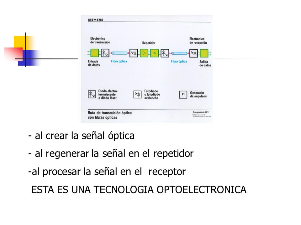 - al crear la señal óptica