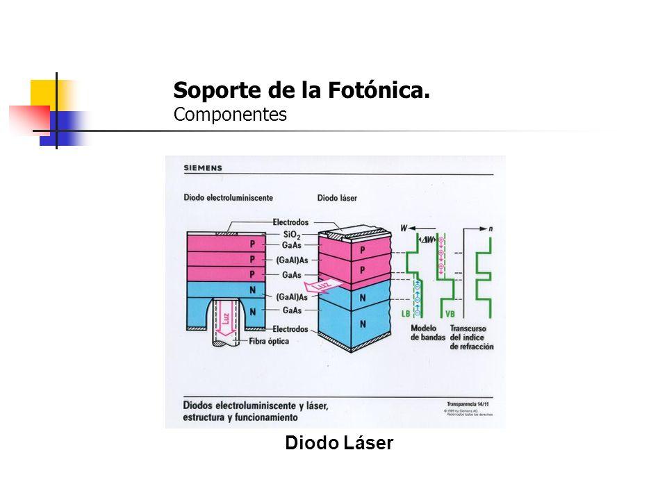 Soporte de la Fotónica. Componentes