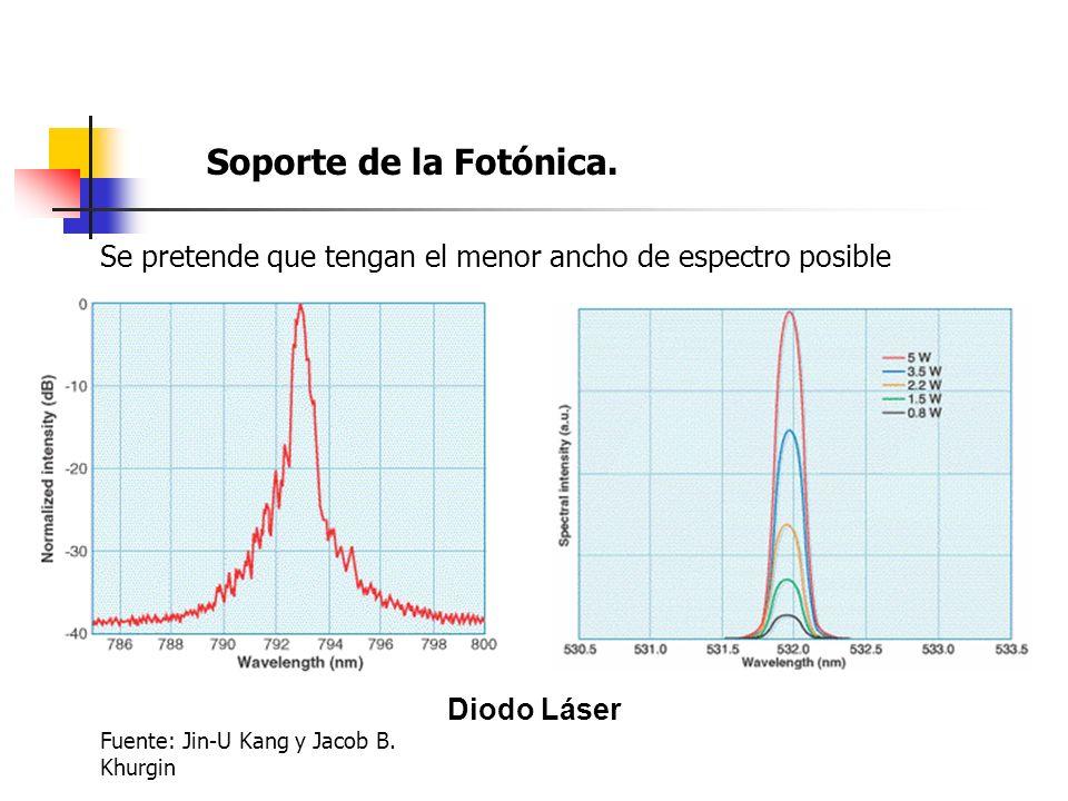 Soporte de la Fotónica. Se pretende que tengan el menor ancho de espectro posible.