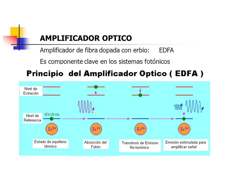 AMPLIFICADOR OPTICO Amplificador de fibra dopada con erbio: EDFA