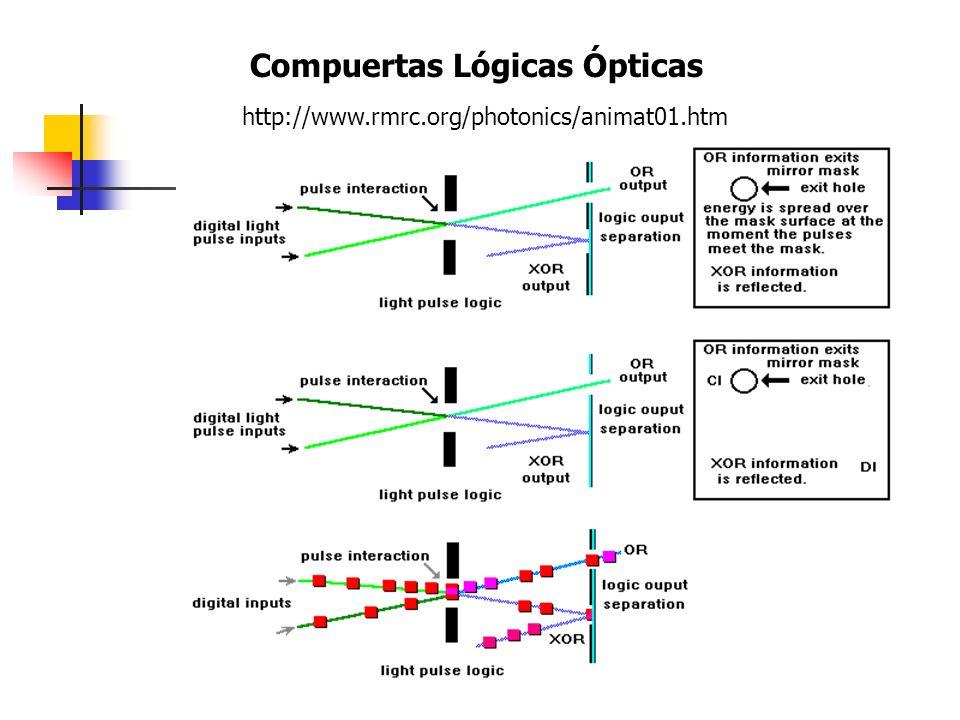 Compuertas Lógicas Ópticas