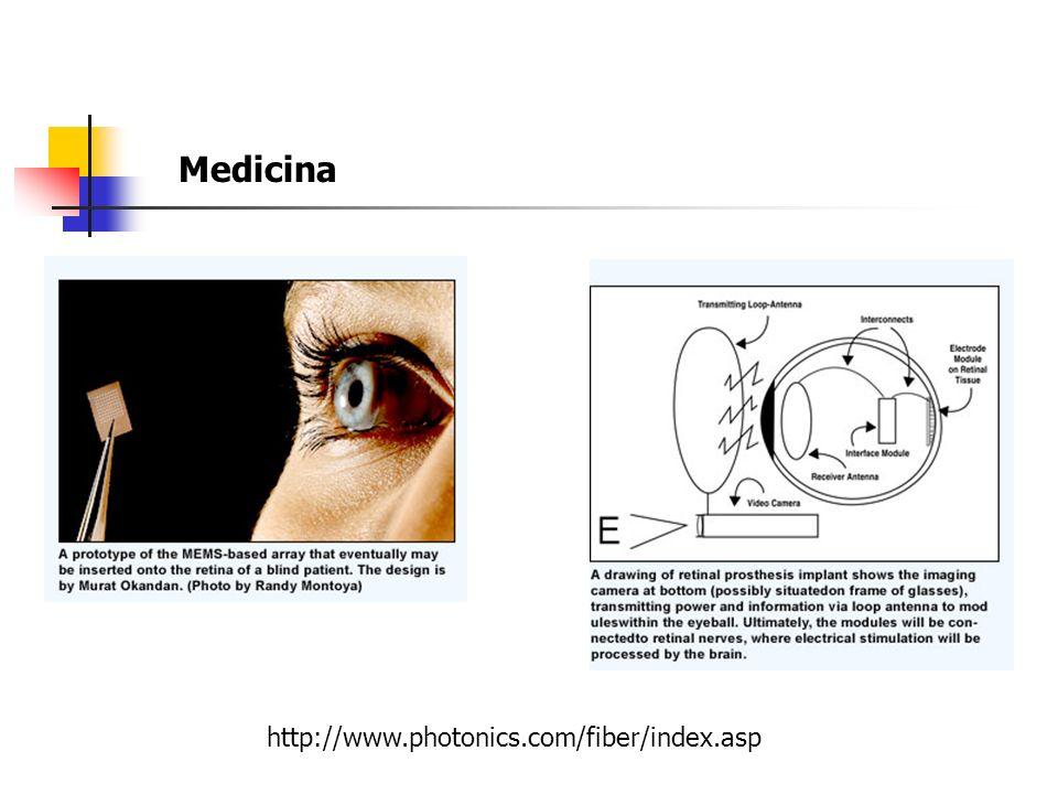 Medicina http://www.photonics.com/fiber/index.asp