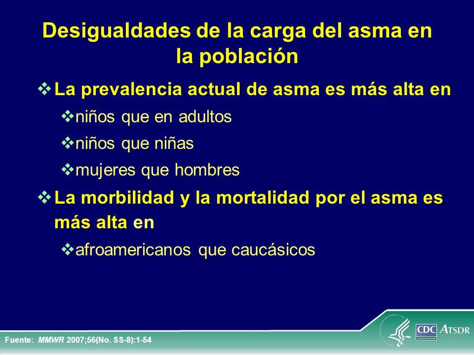 Desigualdades de la carga del asma en la población