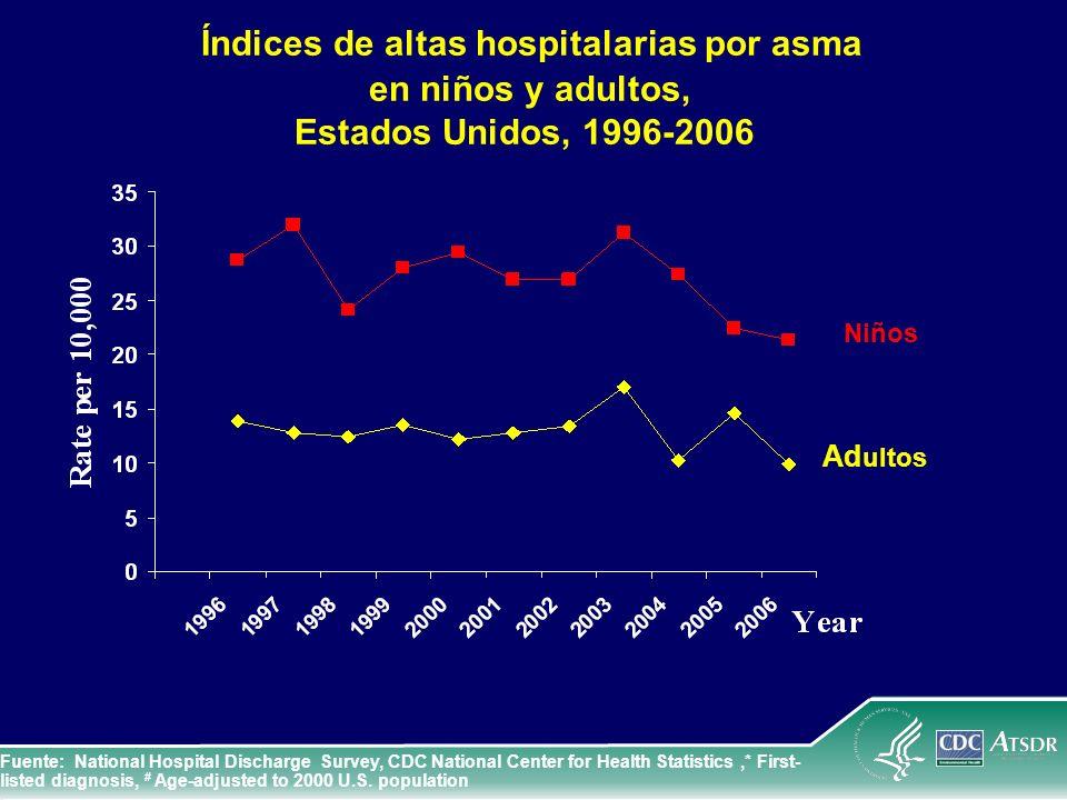 Índices de altas hospitalarias por asma
