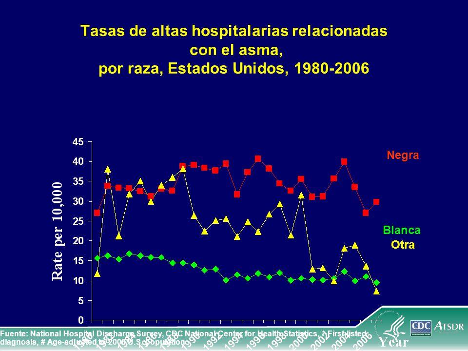 Tasas de altas hospitalarias relacionadas con el asma, por raza, Estados Unidos, 1980-2006