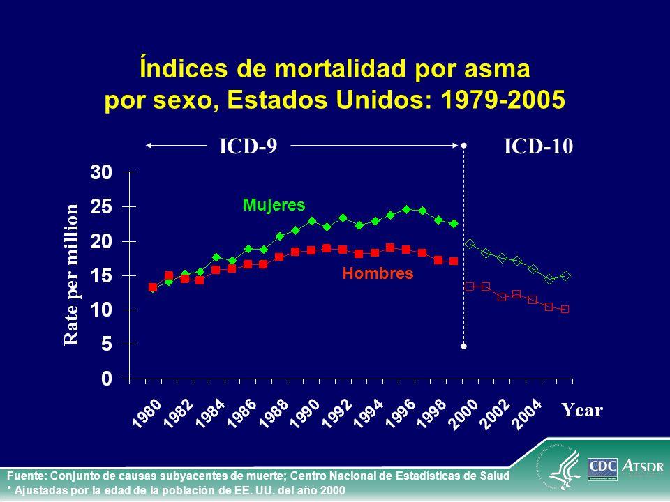 Índices de mortalidad por asma por sexo, Estados Unidos: 1979-2005