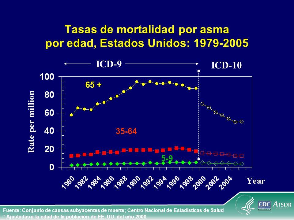 Tasas de mortalidad por asma por edad, Estados Unidos: 1979-2005