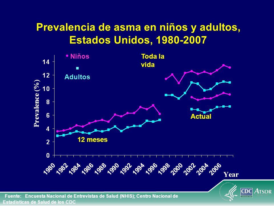 Prevalencia de asma en niños y adultos, Estados Unidos, 1980-2007