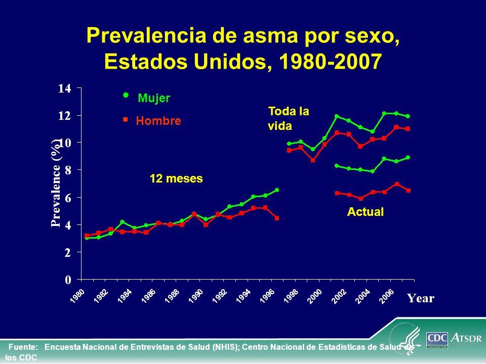 Prevalencia de asma por sexo, Estados Unidos, 1980-2007
