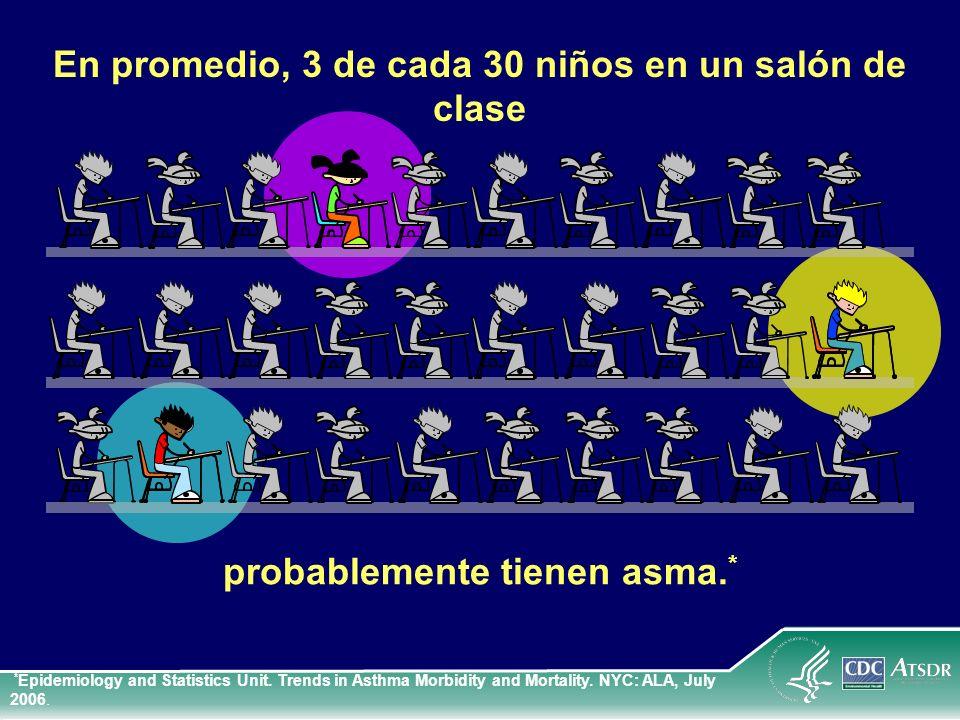 En promedio, 3 de cada 30 niños en un salón de clase