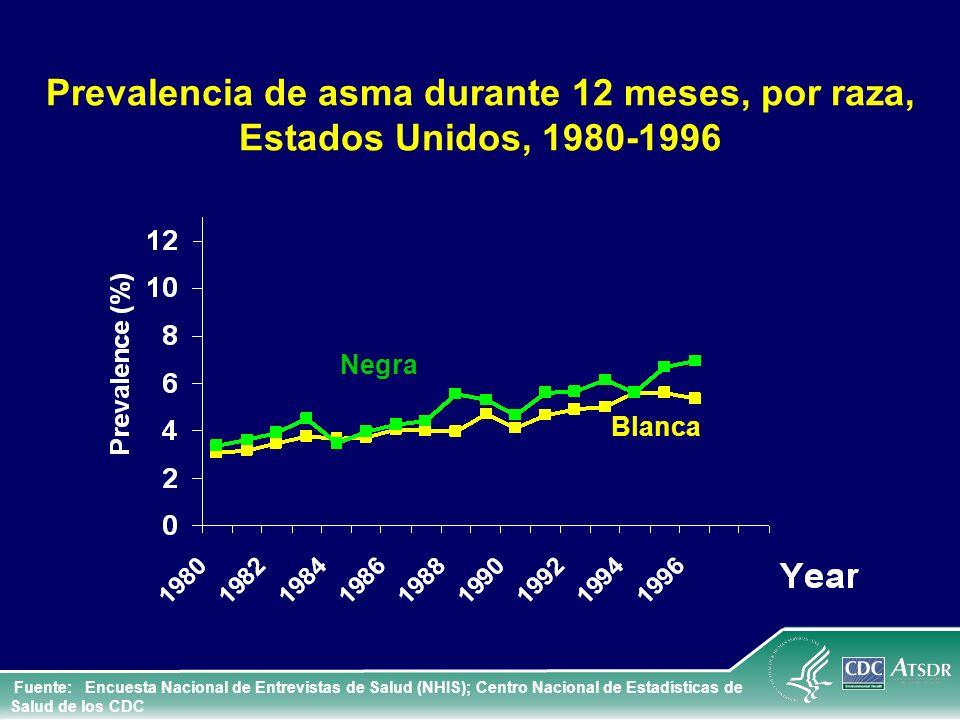 Prevalencia de asma durante 12 meses, por raza, Estados Unidos, 1980-1996