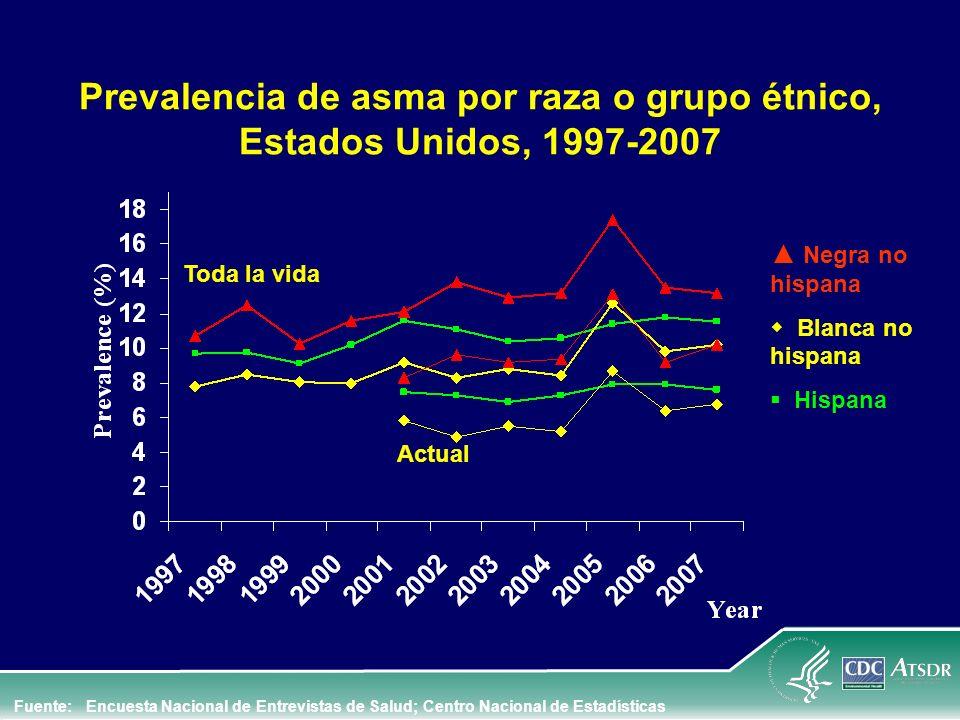 Prevalencia de asma por raza o grupo étnico, Estados Unidos, 1997-2007