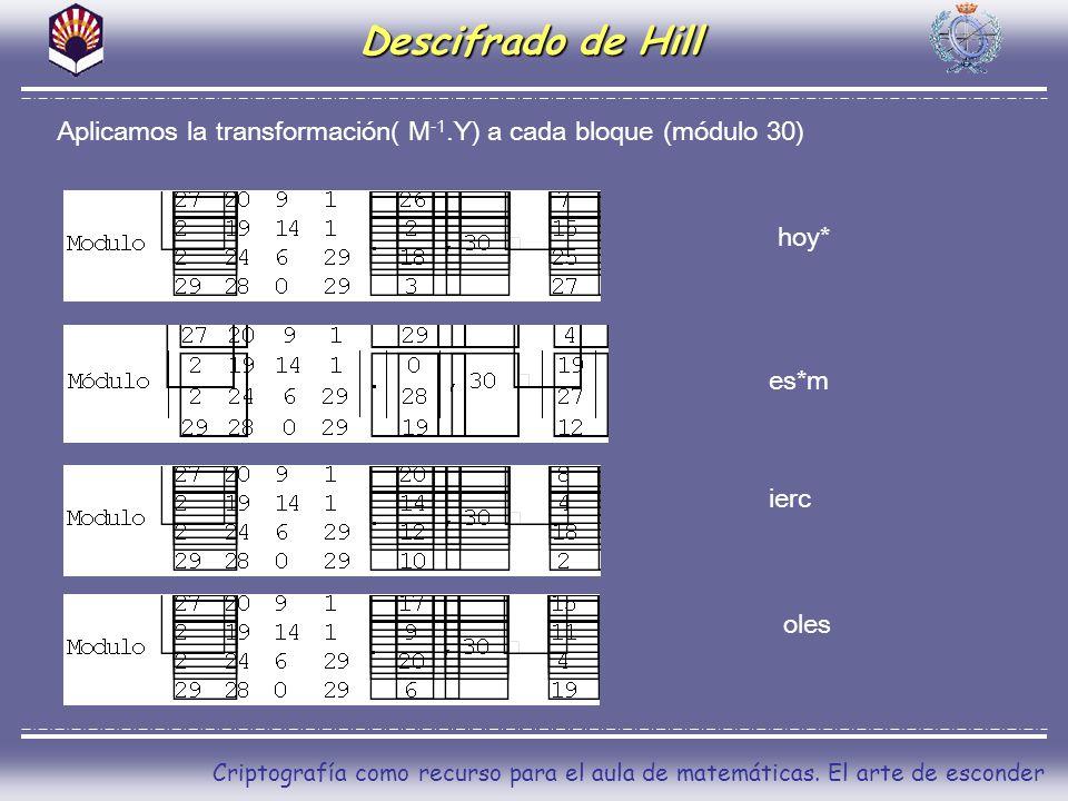 Descifrado de Hill Aplicamos la transformación( M-1.Y) a cada bloque (módulo 30) hoy* es*m. ierc.