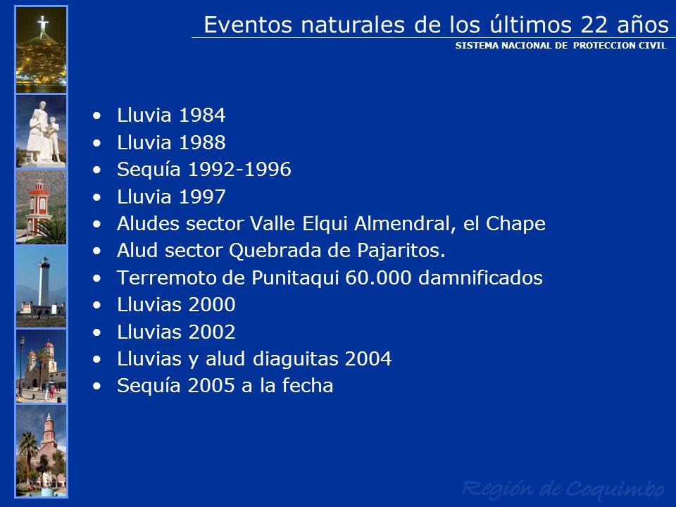 Eventos naturales de los últimos 22 años