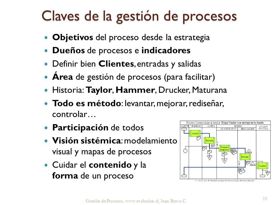 Claves de la gestión de procesos