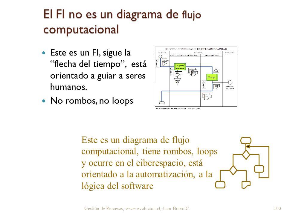 El FI no es un diagrama de flujo computacional
